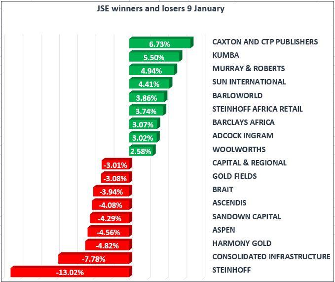 09 Jan JSE market results.jpg