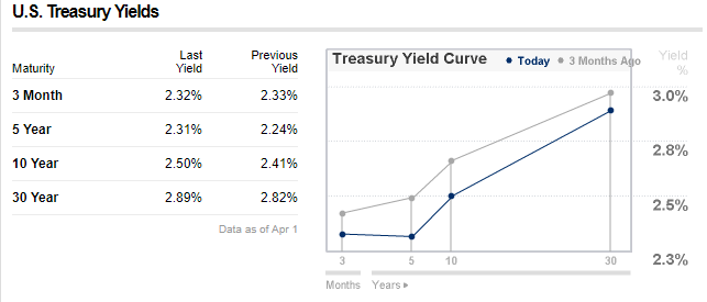 2 April US Treasury Yields