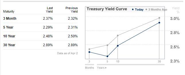 2 US Treasury Yields Gt247