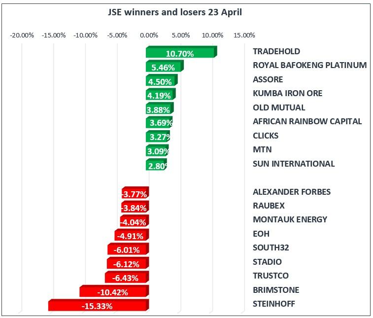 23 April JSE Results