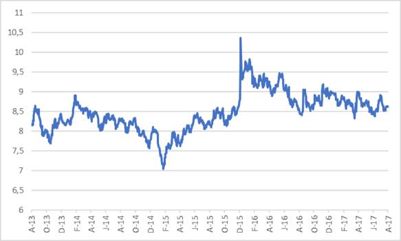 3R186 long bond yield   .png