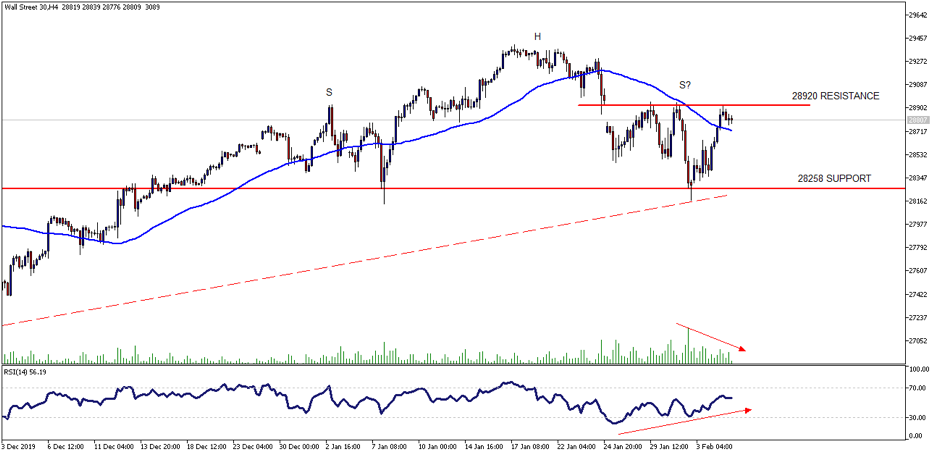 4H chart of the Wall Street 30  NFP