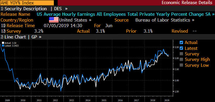 AHE YoY INdex GT247 Bloomberg