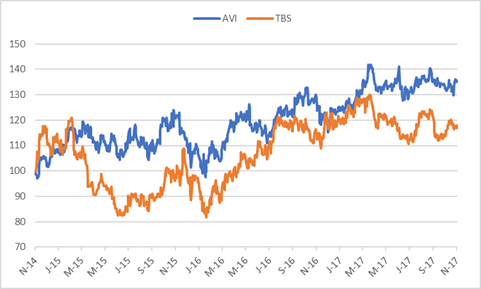 AVI and Tiger Brands Share Price.png