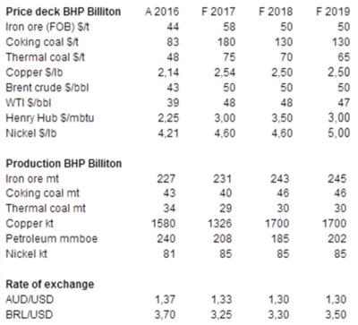 BHP Price Deck.png
