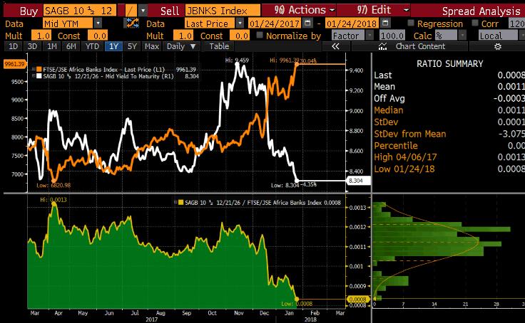Banks Graph.png