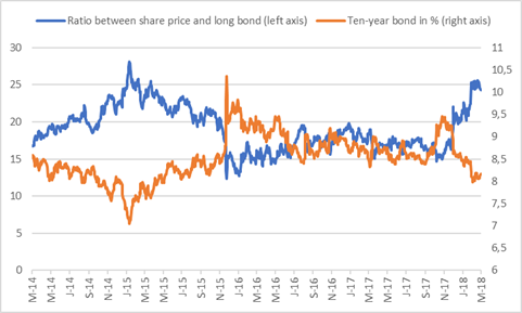 Barclays Africa Group share price in relation to the R186 bond yield.png