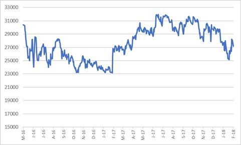 Bidcorp share price.png