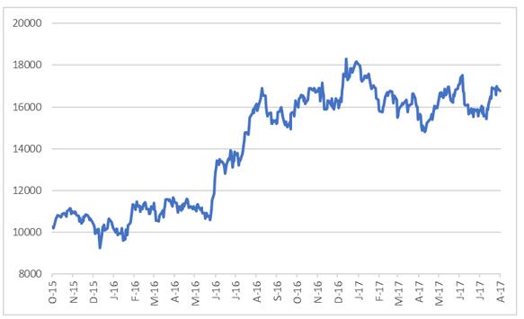 Bidvest Chart-1.png