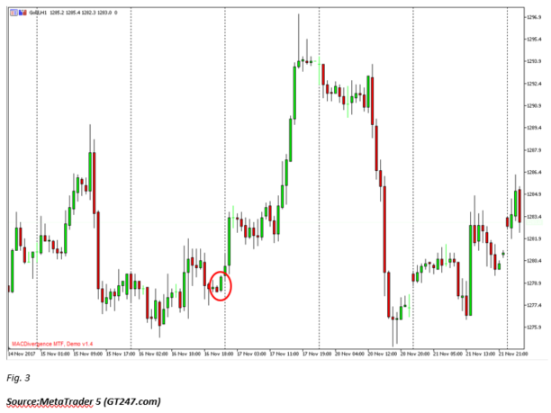 Bullish Bearish Engulfing Example Gold Chart Candlesticks.png