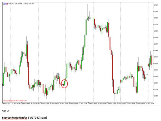 Bullish Bearish Engulfing Example Gold Chart Candlesticks.png