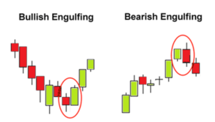 Bullish and Bearish Engulfing.png
