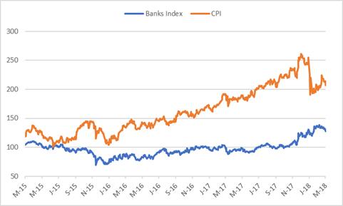 CAPITEC VS BANK INDEX