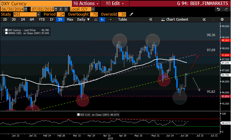 DXY Curncy GT247 Bloomberg-1
