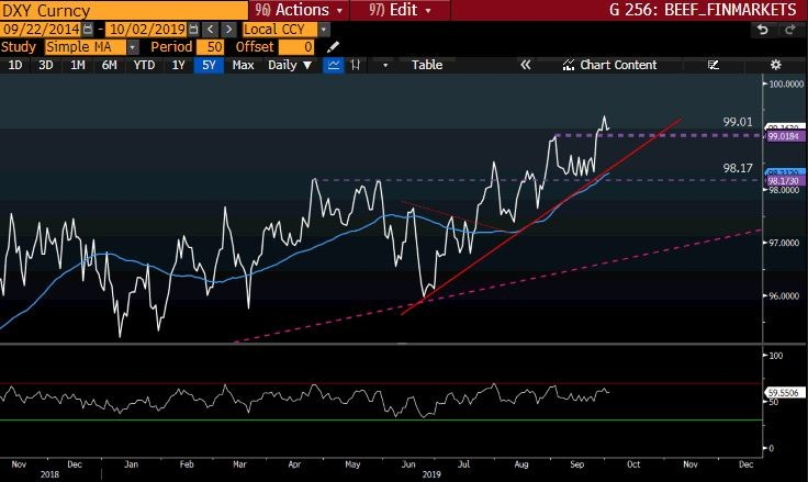 DXY Curncy GT247 Bloomberg-2