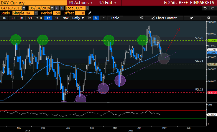 DXY Curncy GT247 Bloomberg