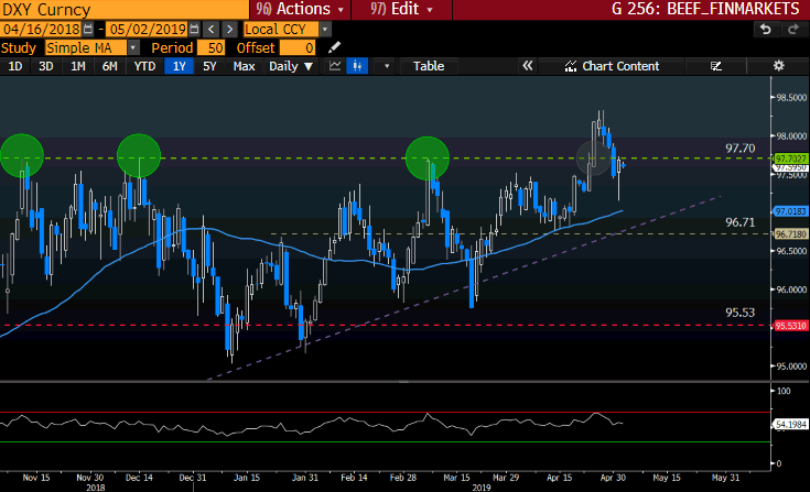 DXY GT247 Bloomberg