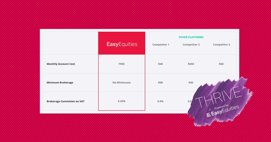EasyEQuities-cheapest-investment-platform-in-south-africa