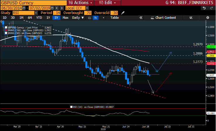 GBPUSD Curncy GT247 Bloomberg-2