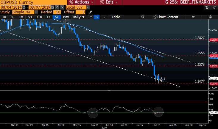 GBPUSD Curncy GT247 Bloomberg