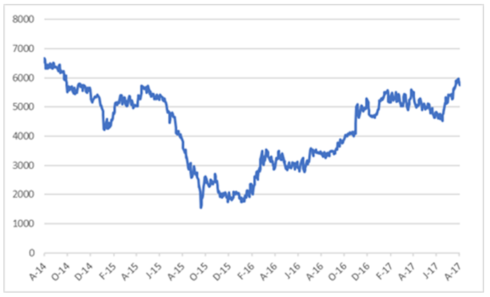 GLENCORE SHARE PRICE IN RANDS.png