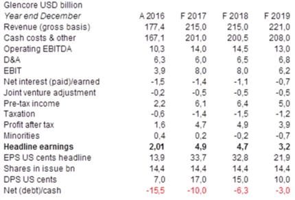 Glencore  USD Billion.png