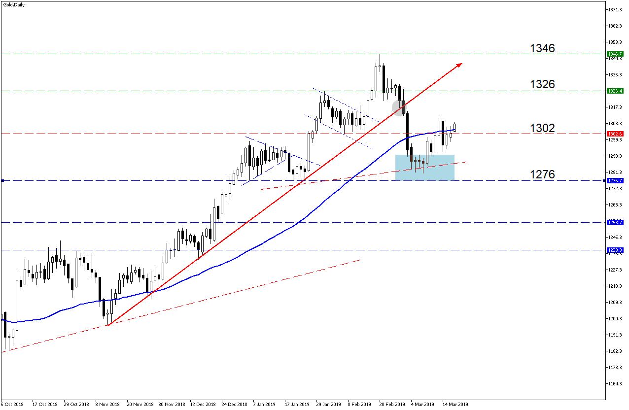 Gold Chart MT5
