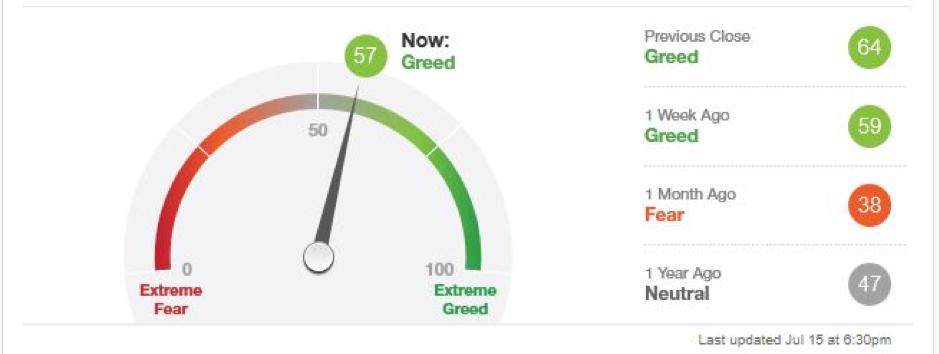 Greed Meter