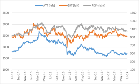 Growthpoint and Redifine share prices.png