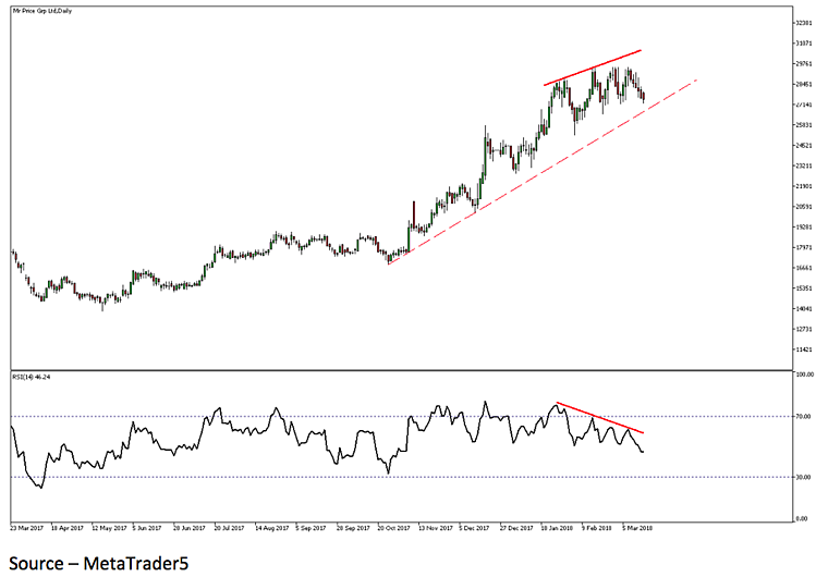 How to use divergence to trade.png