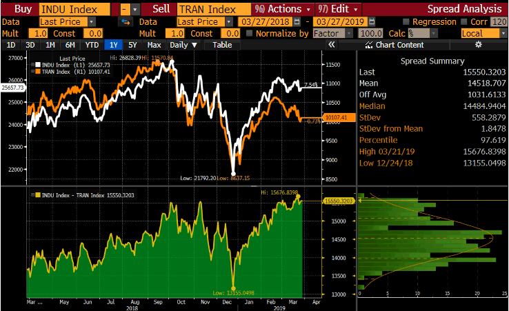 IDU Index Bloomberg GT247