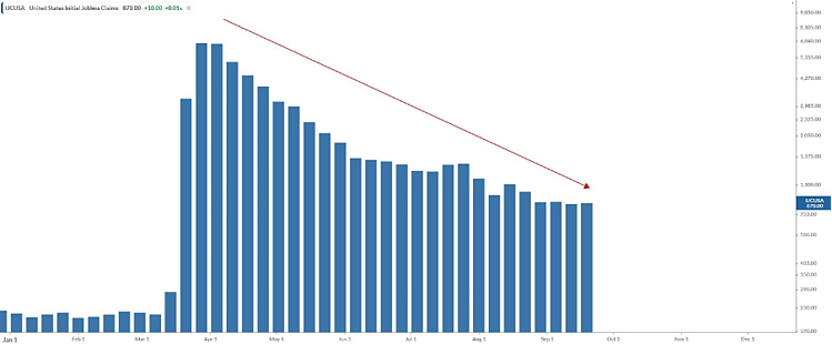 Inititial Jobless Claims