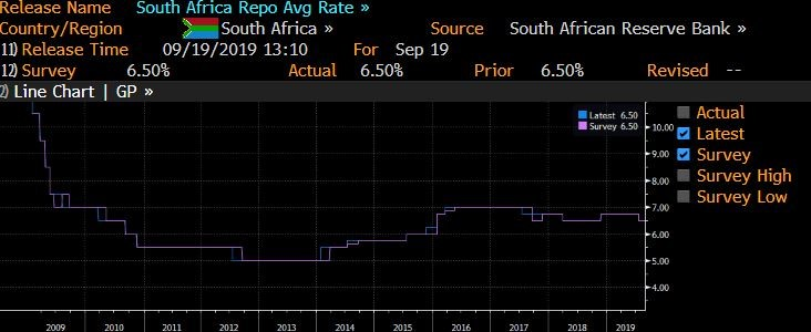 Interest Rate GT247 Bloomberg