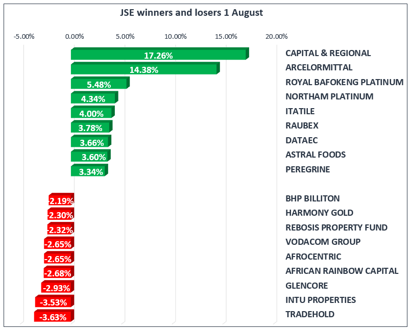 JSE Winners and Losers 1August