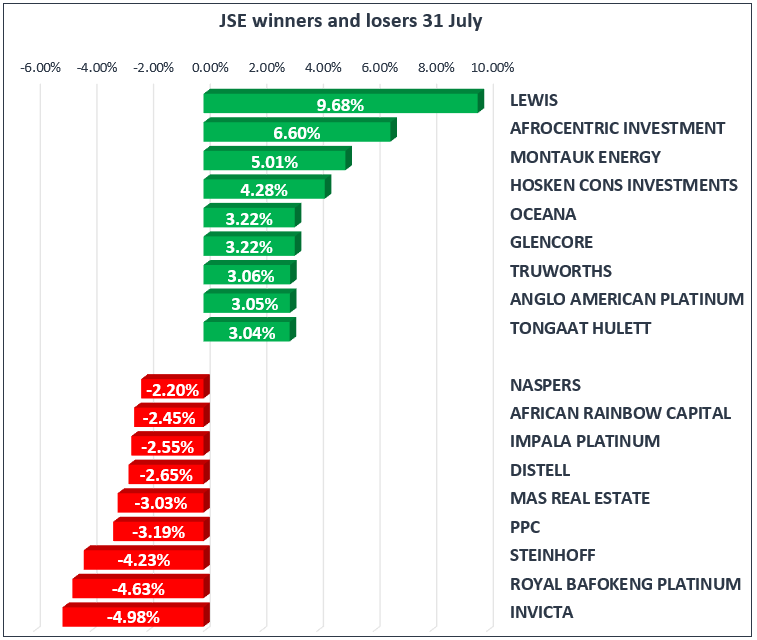 JSE Winners and Losers 31 July