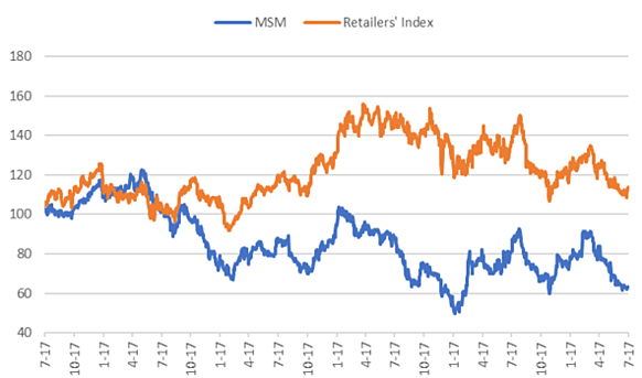 MASSMART RETAILERS INDEX.png