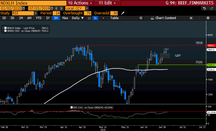 NDXLM GT247 Bloomberg