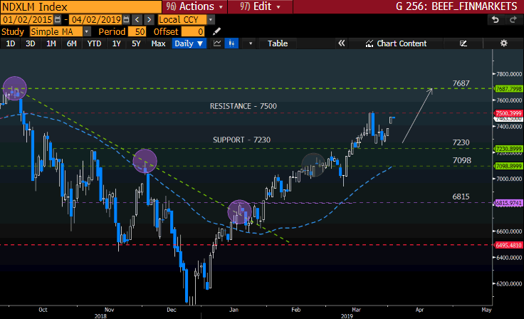 NDXLM INdex GT247 Bloomberg