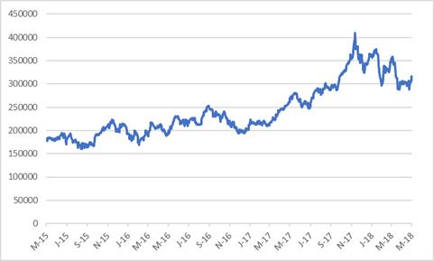 Naspers share price