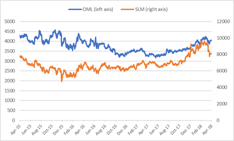 Old Mutual Share Price vs Sanlam