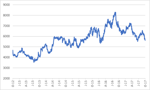 Pick n Pay share price.png