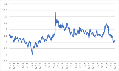 R186 10year government bond yield.png