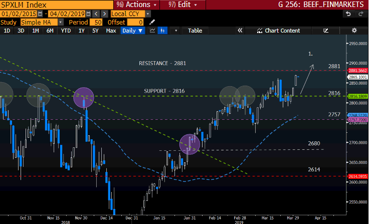SP500 GT247 Bloomberg