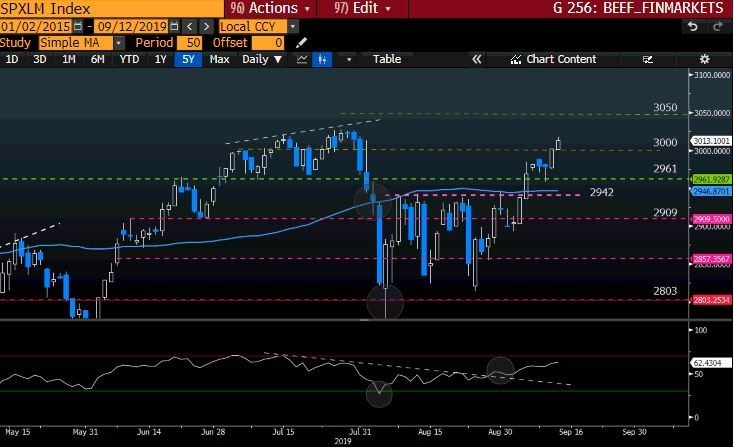 SPXLM Index GT247 Bloomberg-3