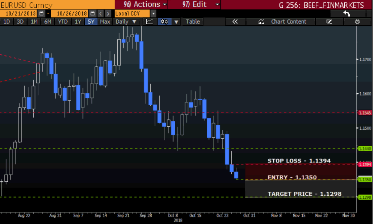 EUR USD Currency pair chart technical trade signal