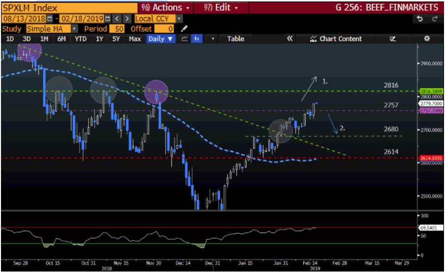 S&P500 Technical Chart
