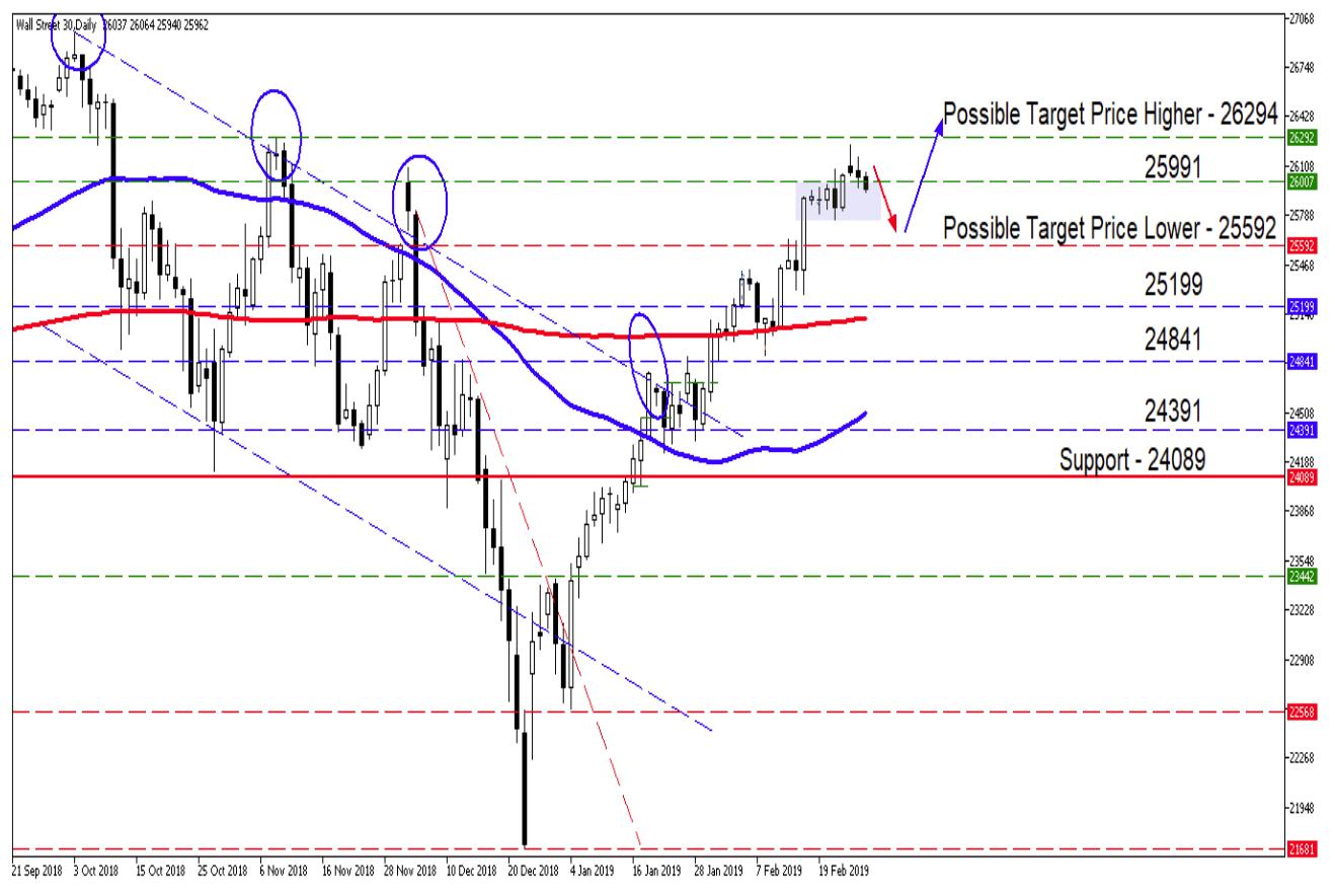 Wall Street 30 Technical Analysis