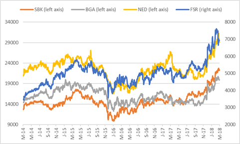 Share prices of the big four banks.png