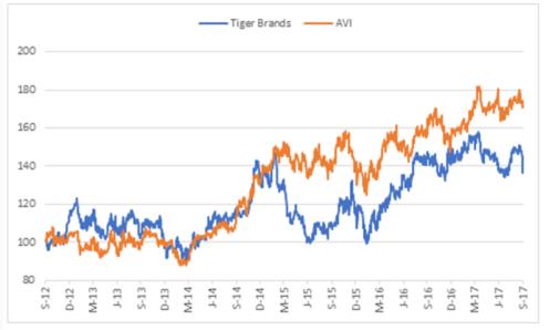 Tiger Brands AVI.png