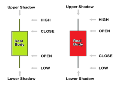 Upper Lower Shadow Candlesticks.png